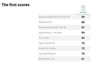 Portál DxOMark sa začal venovať testovaniu displejov smartfóno. Zdroj GizChina
