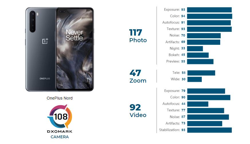 Nelichotivé správy pre budúcich majiteľov OnePlus Nord od DxOMark