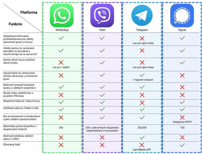 WhatsApp porovnanie