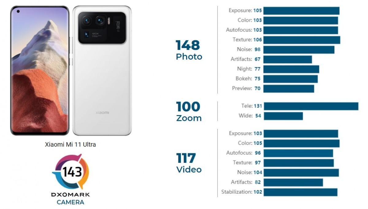 Xiaomi Mi 11 Ultra, Zdroj: DxOMark